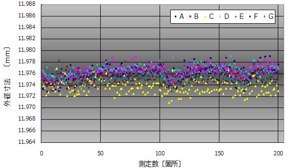 成形品外径寸法(φ12)測定結果